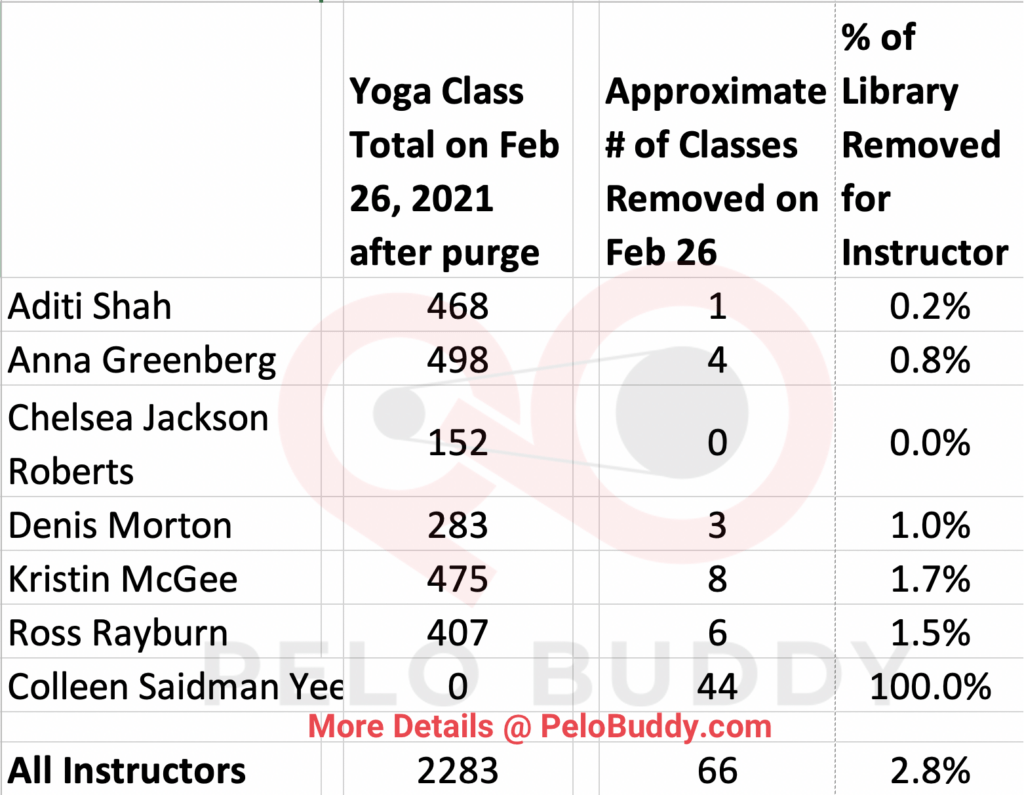 Image showing the number of Yoga classes Peloton removed in Feb 2021.