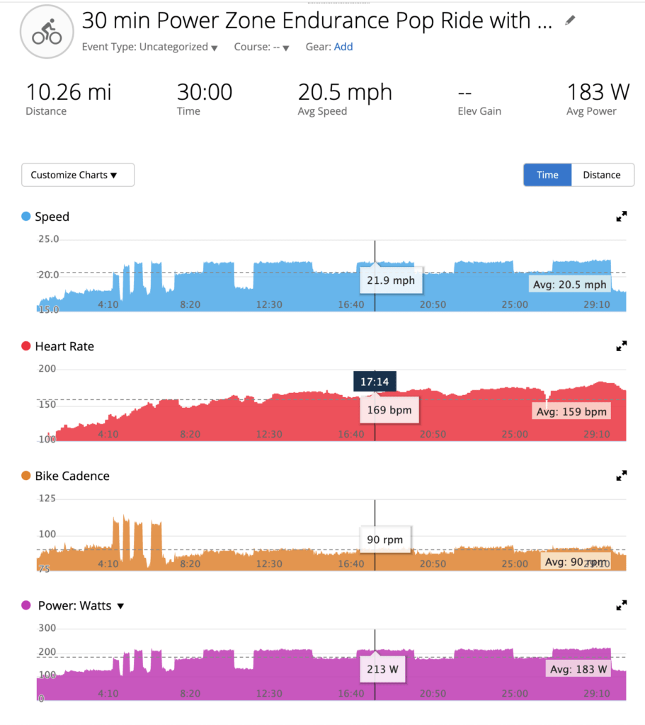 Screenshot of a Garmin Connect workout imported from Peloton