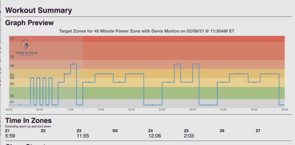 Screenshot of a graph from Home Fitness Buddy