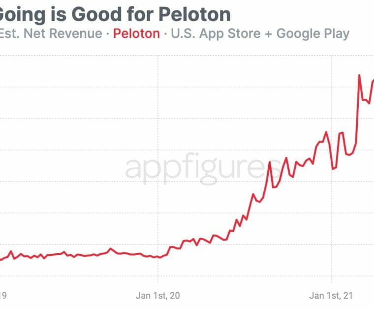 Graph showing estimated Peloton's estimated revenue from Google & iOS in the US.