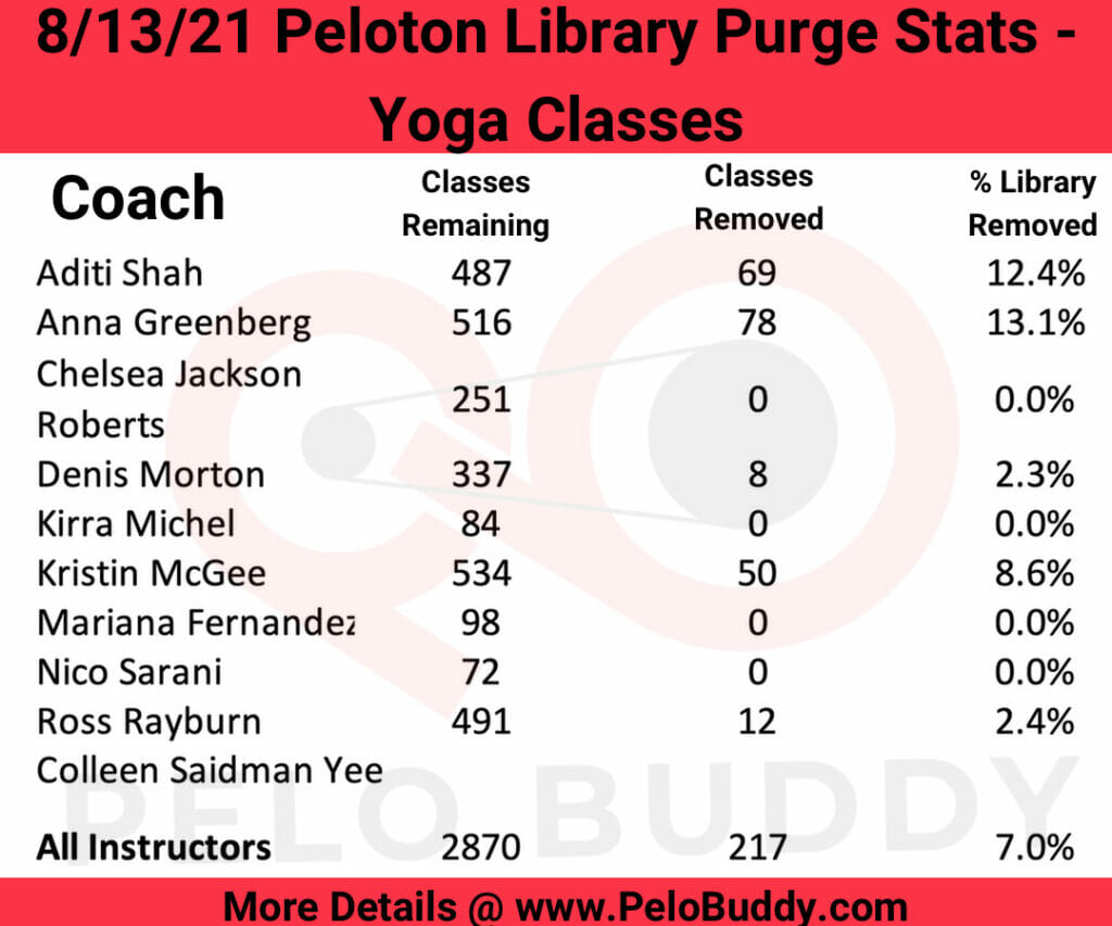 Statistics and number of Yoga classes removed from the Peloton on-demand library in the 8/13/21 Peloton class purge.
