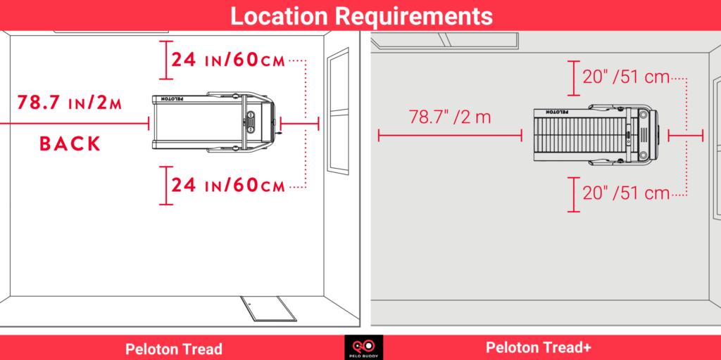Space Location Requirements for Peloton Tread & Tread+